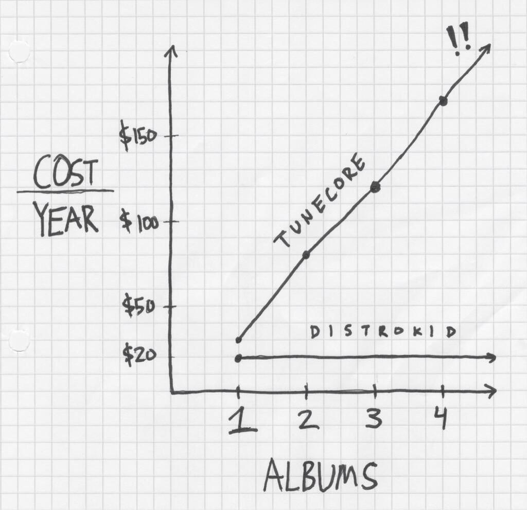 How Is DistroKid Better Than TuneCore? – DistroKid